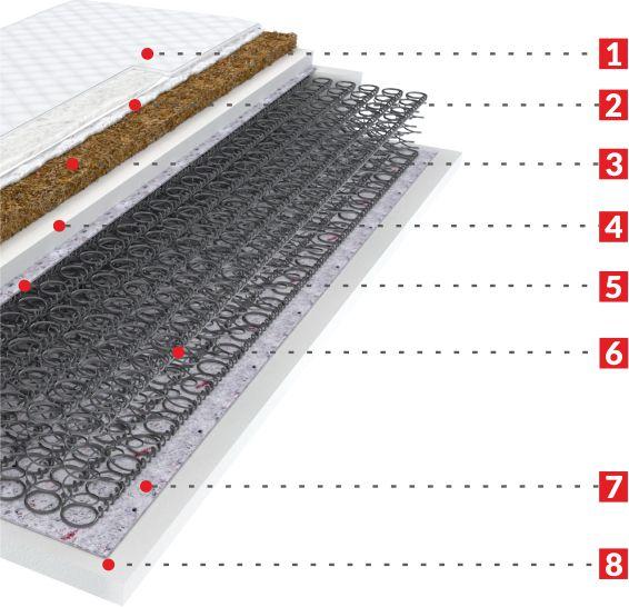 budowa materaca