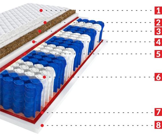 home max - budowa materaca