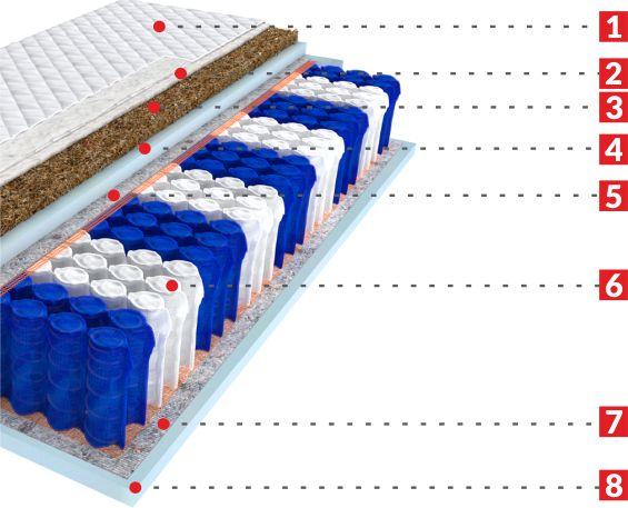 natural - budowa materaca